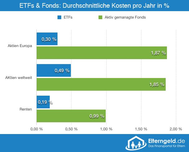 Kosten von ETFs und Fonds im Vergleich