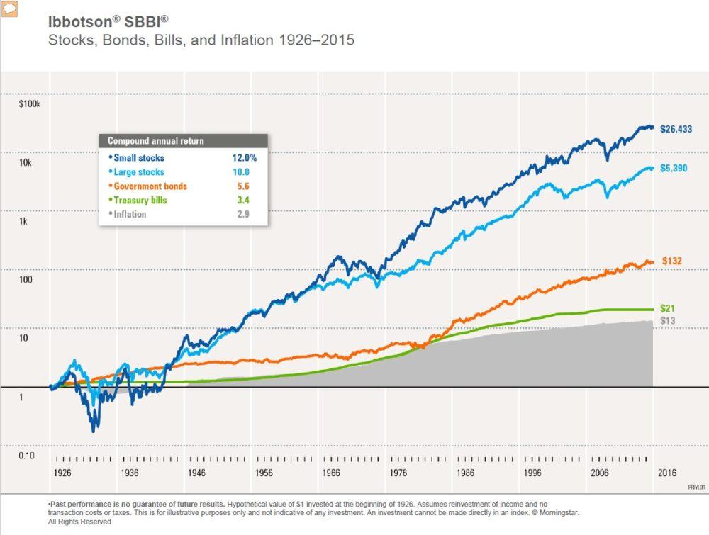Wertentwicklung am Aktienmarkt
