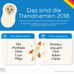 Trendnamen 2018