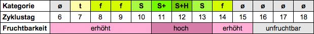 Zervixschleim Tabelle