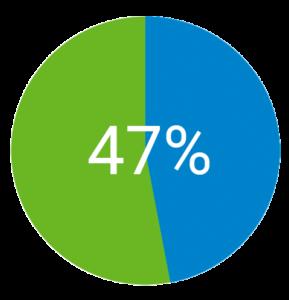 47% der Väter