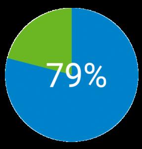79% der Väter