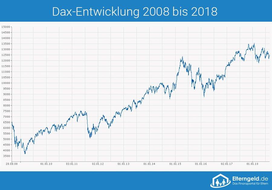 DAX-Entwicklung