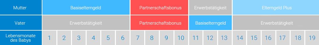Elterngeld Partnerschaftsbonus Beispiel 3