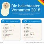 Vornamen Hitliste 2018
